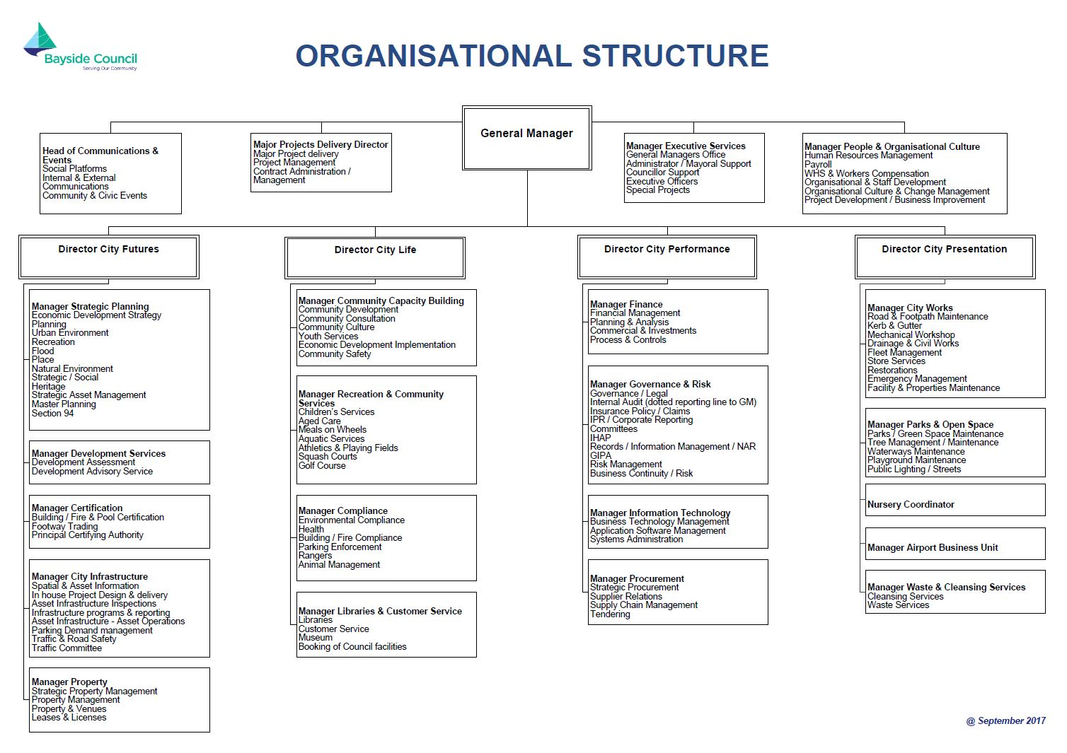 organisational structure is an on going management Defining and solving the organizational structure problems to improve the performanceof ministry of  management path in an organization with a poor structure.