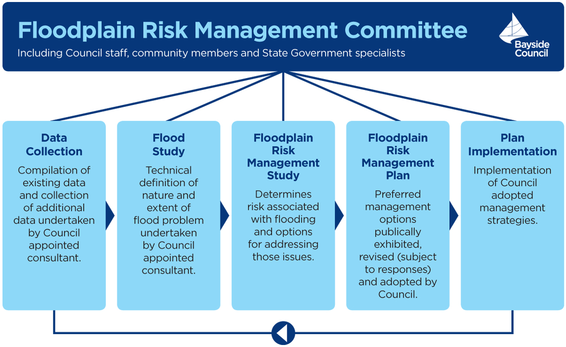 Flooplain risk management schematic